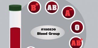 กรุ๊ปเลือดถูกแบ่งออกเป็น4หมู่ คือ เอ บี โอ เอบี