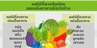 ผลไม้ที่ควรกินก่อนและหลังอาหารมีอะไรบ้าง